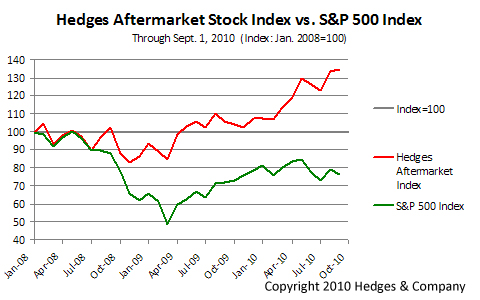 Comparing the aftermarket stock index to the S&P 500