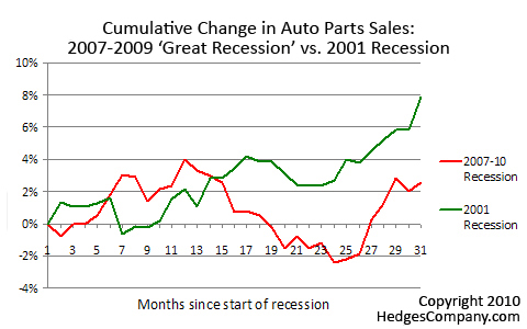 Cumulative change in sales, latest recession vs. 2001