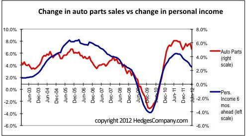 retail sales and personal income