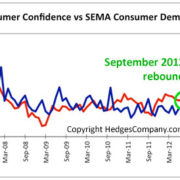 SEMA Consumer Demand Index