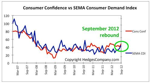 SEMA Consumer Demand Index