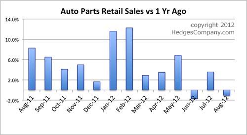 auto parts retail sales statistics