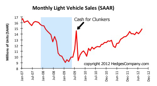 Monthly light vehicle sales (SAAR) through Sept 2012