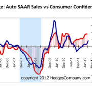 SAAR and consumer confidence