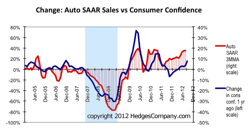Change in light vehicle SAAR and consumer confidence, Sept 2012