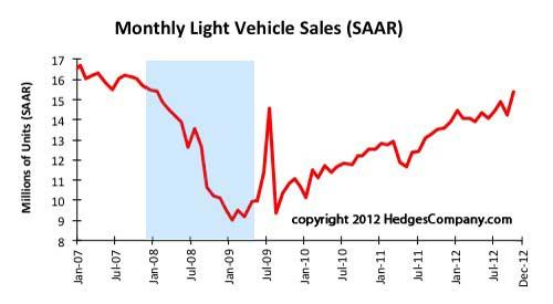 Monthly Light Vehicle Sales (SAAR)