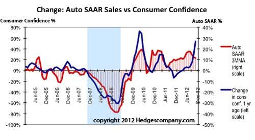 Auto SAAR Sales vs Consumer Confidence