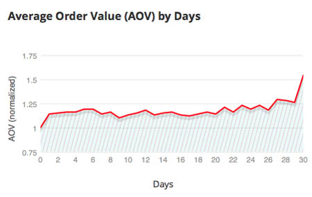 Average Order Value Google Analytics