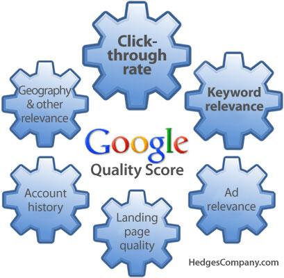 Google Quality Score Factors auto parts