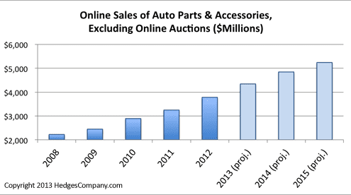 Online sales of auto parts and accessories 2013