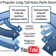 long tail search google