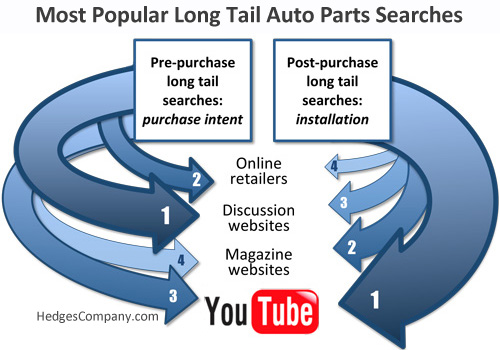 long tail SEO, paid search PPC results
