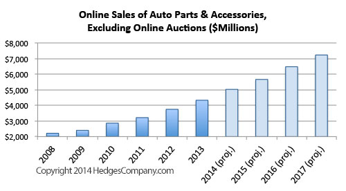 Online sales of auto parts