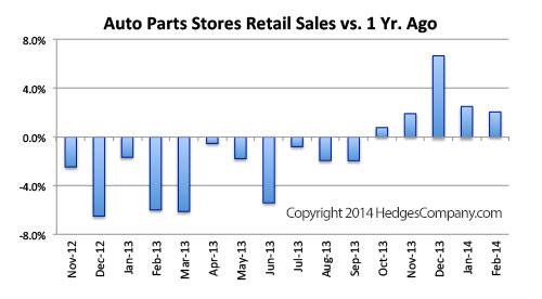 Retail sales of auto parts