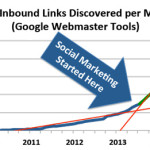 auto pats social marketing SEO case study