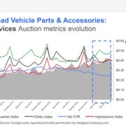 Google AdWords Off-Road Parts