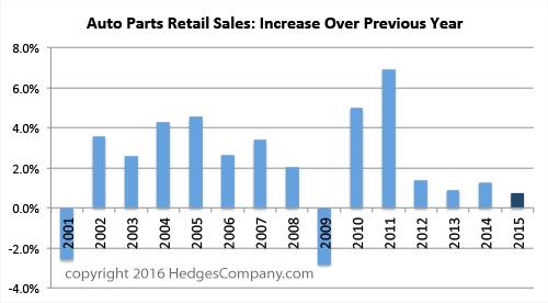 auto parts marketing retail sales