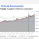 truck parts online search trends