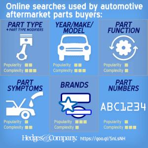 auto parts seo search