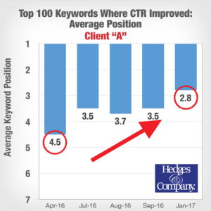 CTR vs. SEO ranking