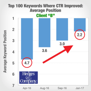 Clickthrough rate vs. SEO ranking