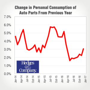 ecommerce automotive aftermarket industry size auto parts sales