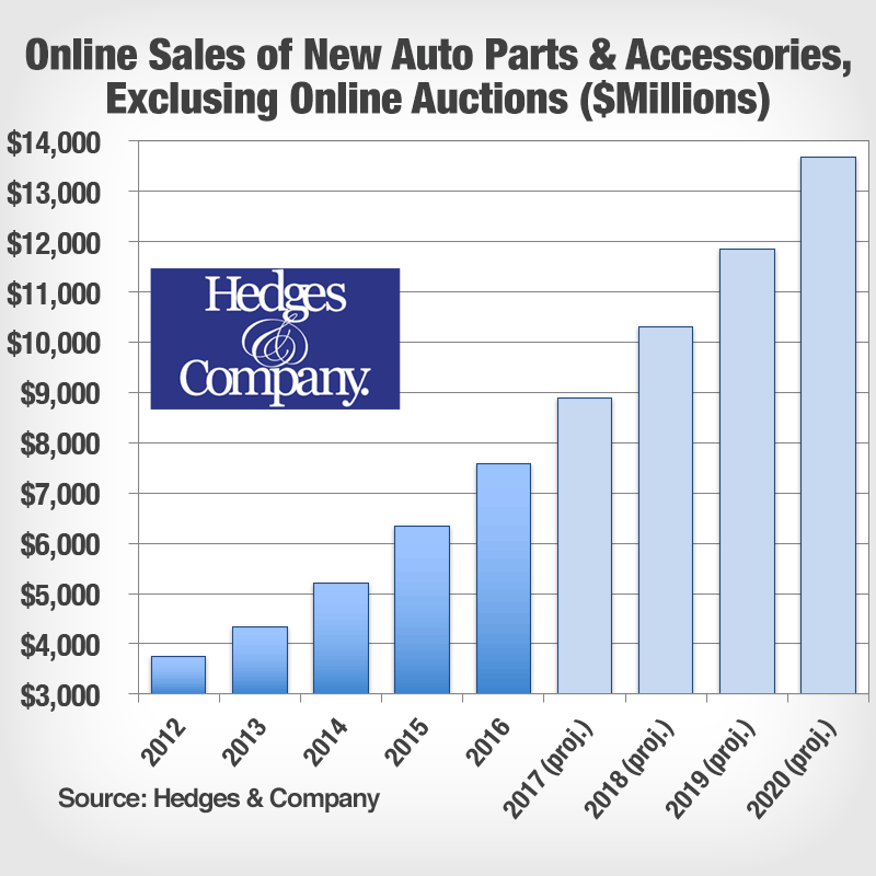 ecommerce automotive aftermarket industry size forecast