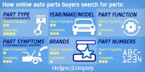 auto parts seach types