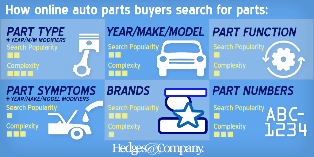 Aftermarket Auto Parts >> Aftermarket Seo How To Optimize A Parts Website For 6