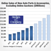 auto parts ecommerce