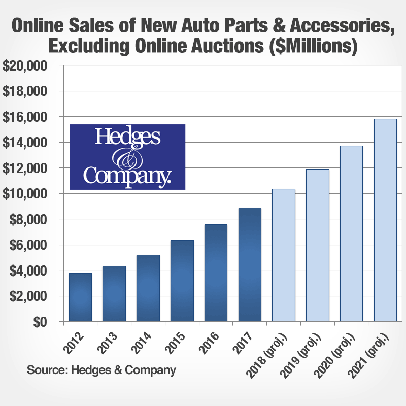 automotive aftermarket trends