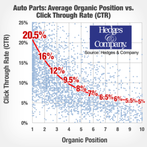 Clickthrough rate (CTR) for auto parts seo