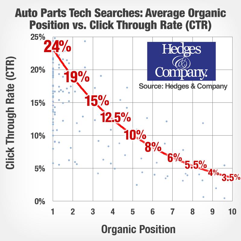 automobile seo company CTR vs organic ranking