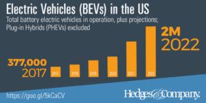 automotive industry trend 2018