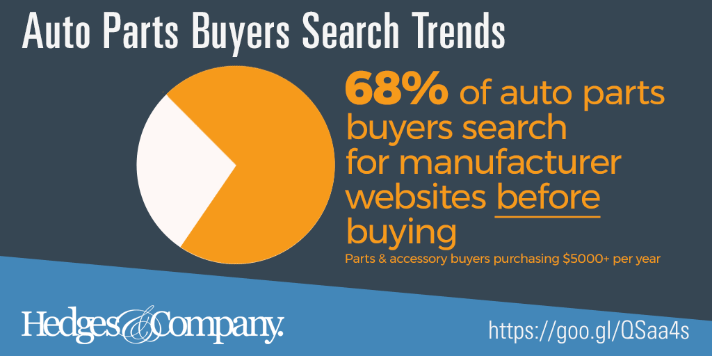 68% of auto parts buyers search for manufacturer websites before buying