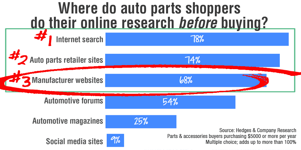 where auto parts shoppers do research before buying
