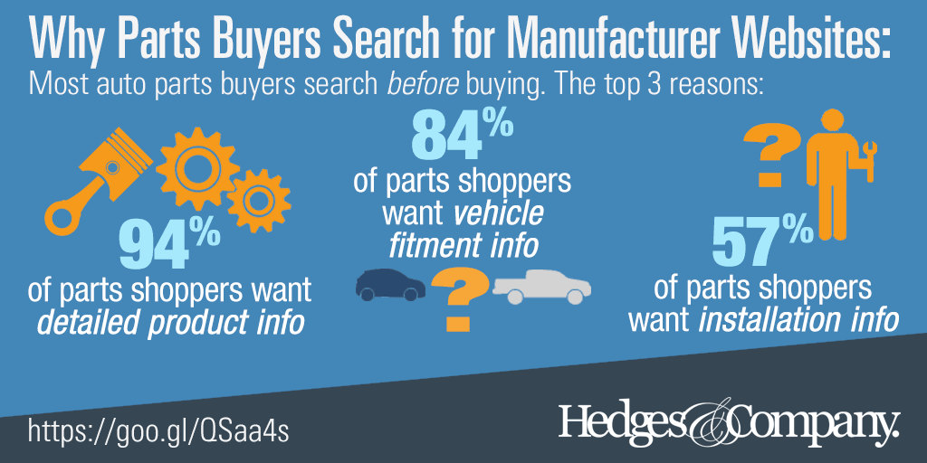 parts buyers search for manufacturer websites