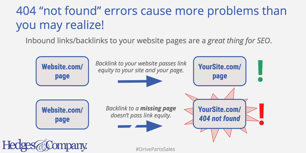 auto parts seo guide and 404 not found errors