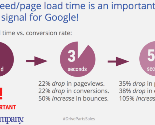 page speed and auto parts seo guide