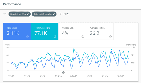 automotive seo services google search console