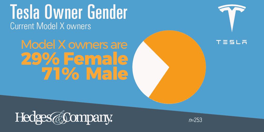 Tesla owner demographics gender