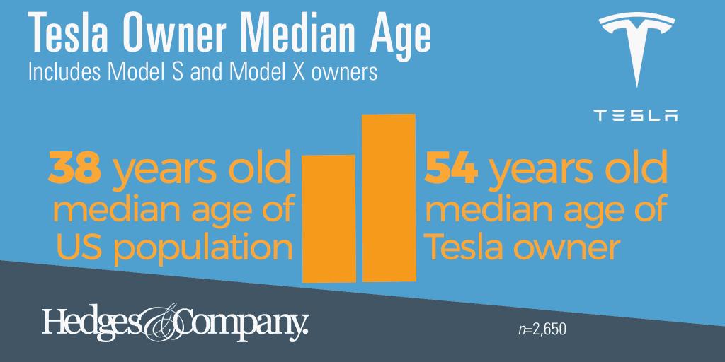 Tesla owner demographics age