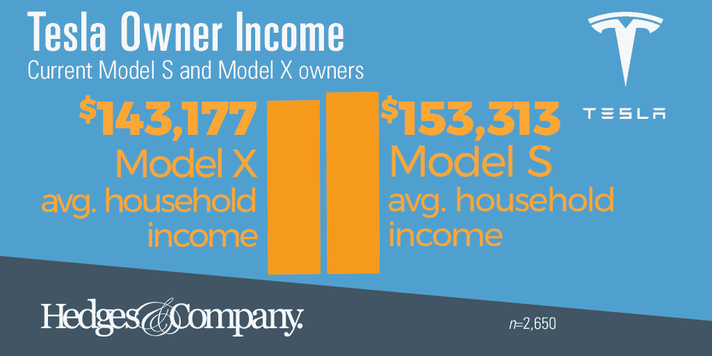 tesla owner demographics income
