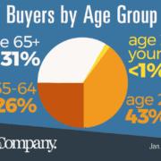 SUV demographics