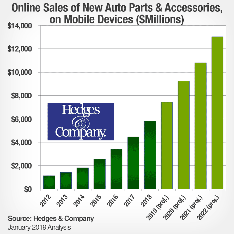 automotive eCommerce market size mobile