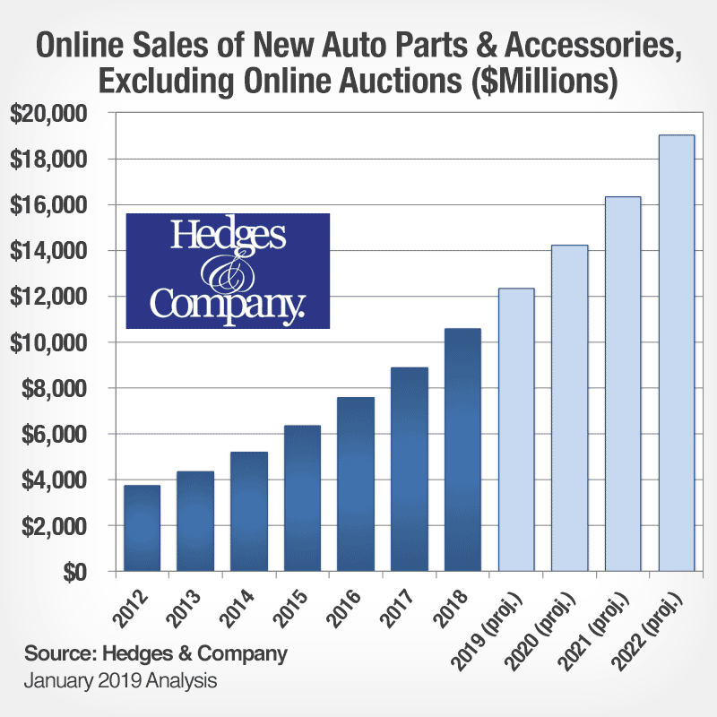 automotive industry analysis: aftermarket auto parts ecommerce