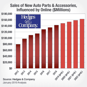 automotive aftermarket industry trends in 2020 includes digital influence