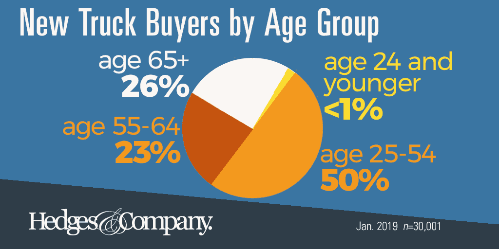 new truck buyer demographics