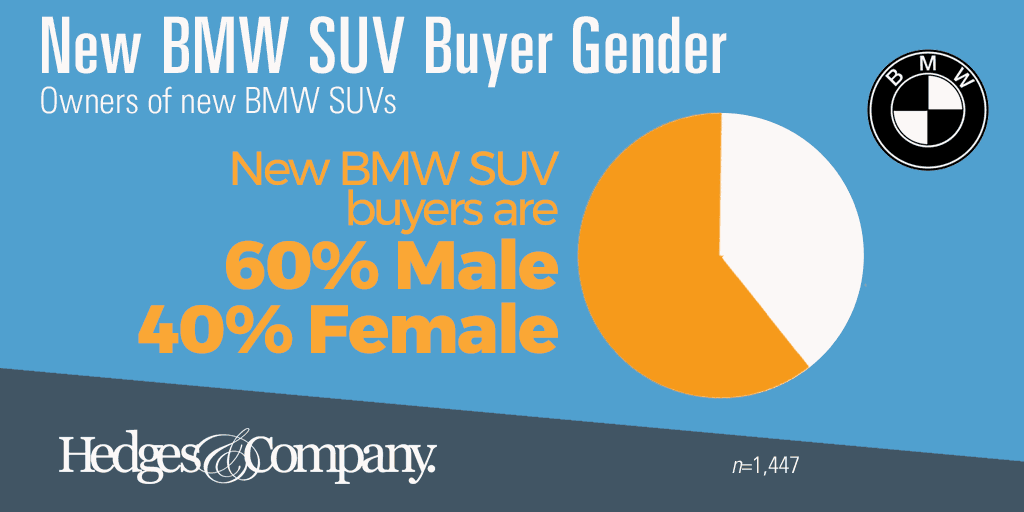 BMW SUV demographics: gender