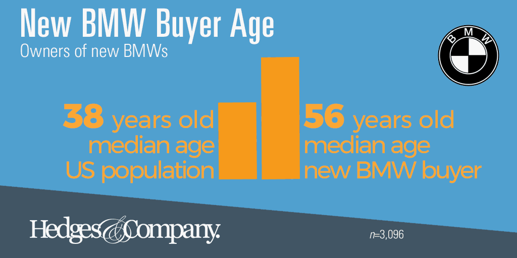 BMW owner demographics: median age